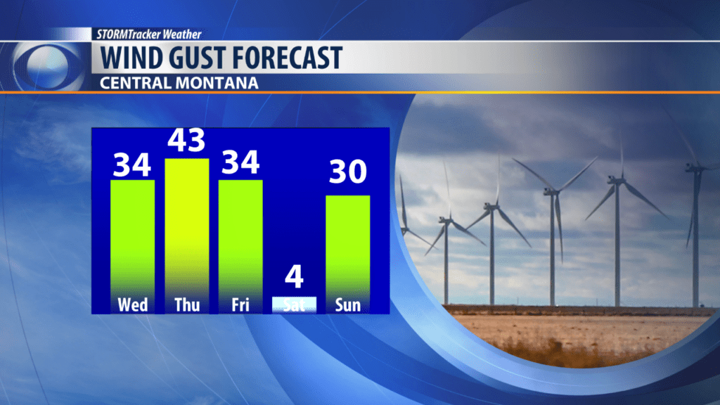 Wind Gusts for Central Montana