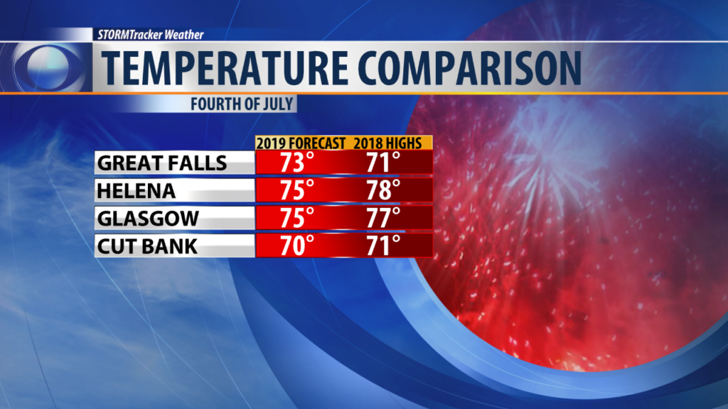 Fourth of July temperature comparison