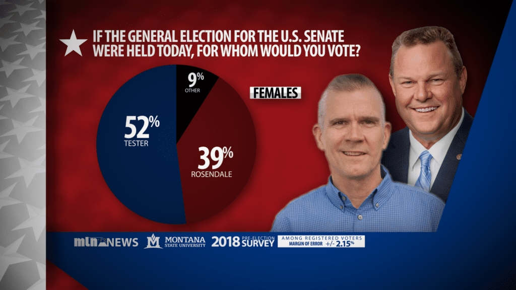Senate Poll Females
