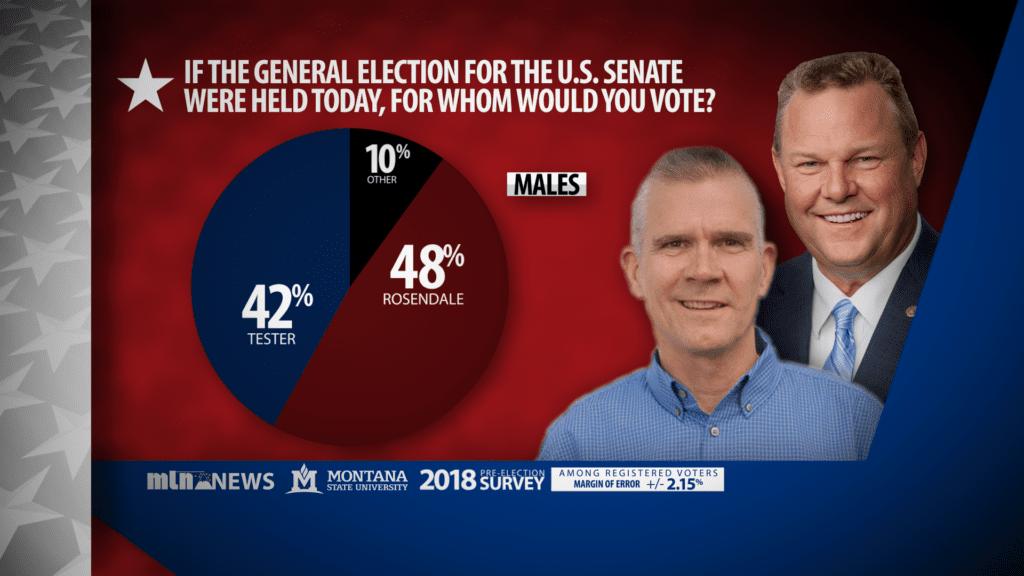 Senate Poll Males