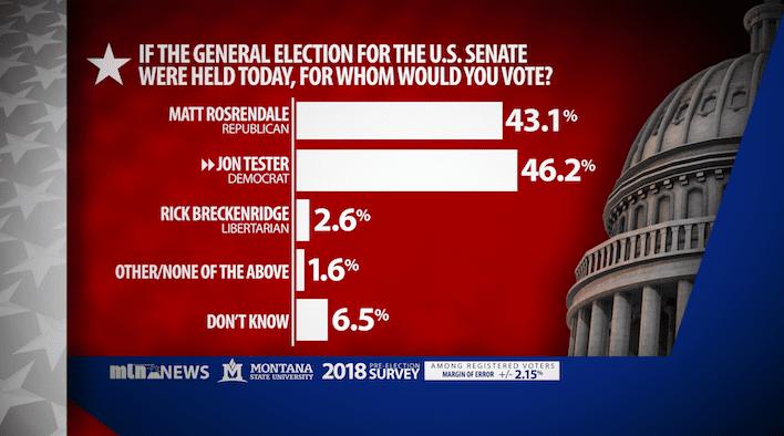 Senate Poll Overall