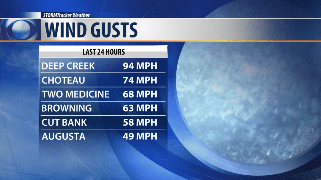 Wind Gusts Last 24 Hours