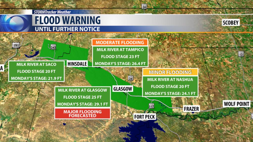Flood Warning- Milk River