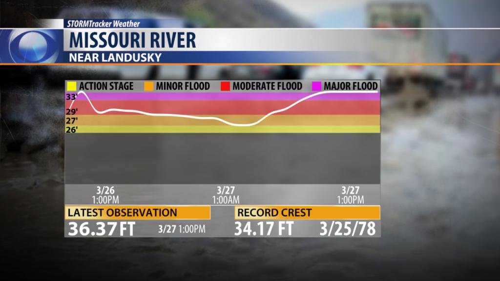 Missouri-River-Landusky-hydrograph